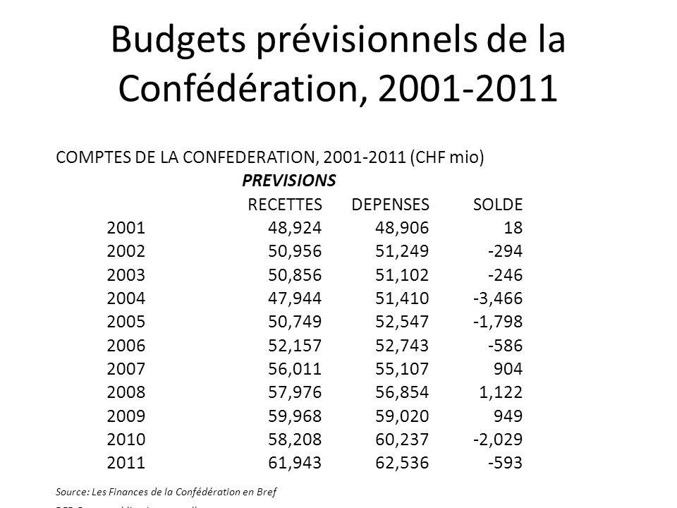 Budgets prévisionnels de la Confédération, 2001-2011 COMPTES DE LA CONFEDERATION, 2001-2011 (CHF mio) PREVISIONS RECETTESDEPENSESSOLDE 200148,92448,90618 200250,95651,249-294 200350,85651,102-246 200447,94451,410-3,466 200550,74952,547-1,798 200652,15752,743-586 200756,01155,107904 200857,97656,8541,122 200959,96859,020949 201058,20860,237-2,029 201161,94362,536-593 Source: Les Finances de la Confédération en Bref DFF, Berne, publication annuelle