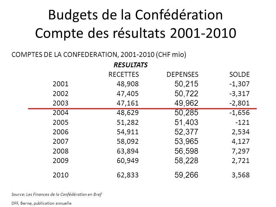 Budgets de la Confédération Compte des résultats 2001-2010 COMPTES DE LA CONFEDERATION, 2001-2010 (CHF mio) RESULTATS RECETTESDEPENSESSOLDE 200148,908 50,215 -1,307 200247,405 50,722 -3,317 200347,161 49,962 -2,801 200448,629 50,285 -1,656 200551,282 51,403 -121 200654,911 52,377 2,534 200758,092 53,965 4,127 200863,894 56,598 7,297 200960,949 58,228 2,721 201062,833 59,266 3,568 Source: Les Finances de la Confédération en Bref DFF, Berne, publication annuelle