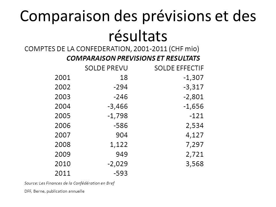 Comparaison des prévisions et des résultats COMPTES DE LA CONFEDERATION, 2001-2011 (CHF mio) COMPARAISON PREVISIONS ET RESULTATS SOLDE PREVUSOLDE EFFECTIF 200118-1,307 2002-294-3,317 2003-246-2,801 2004-3,466-1,656 2005-1,798-121 2006-5862,534 20079044,127 20081,1227,297 20099492,721 2010-2,0293,568 2011-593 Source: Les Finances de la Confédération en Bref DFF, Berne, publication annuelle