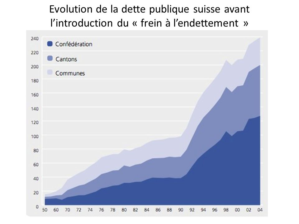 Evolution de la dette publique suisse avant lintroduction du « frein à lendettement »