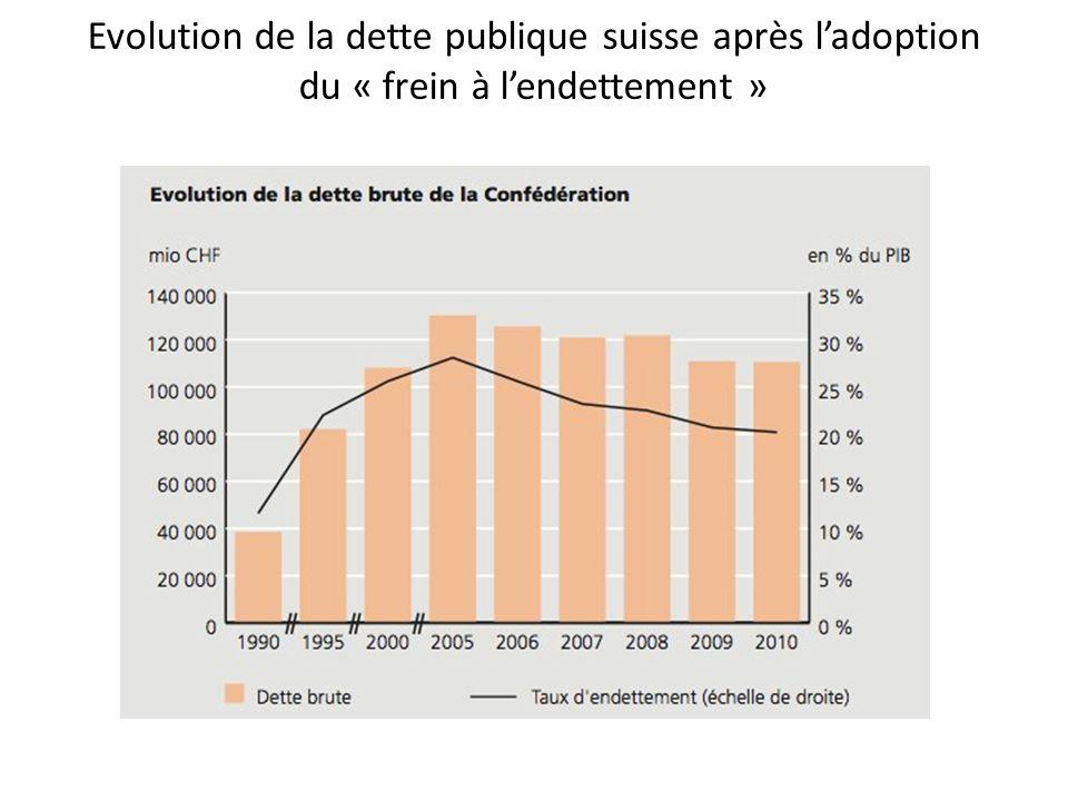 Evolution de la dette publique suisse après ladoption du « frein à lendettement »