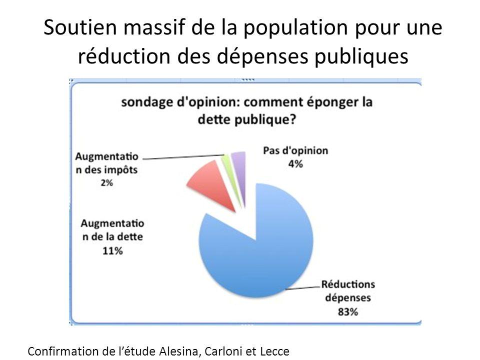 Soutien massif de la population pour une réduction des dépenses publiques Confirmation de létude Alesina, Carloni et Lecce