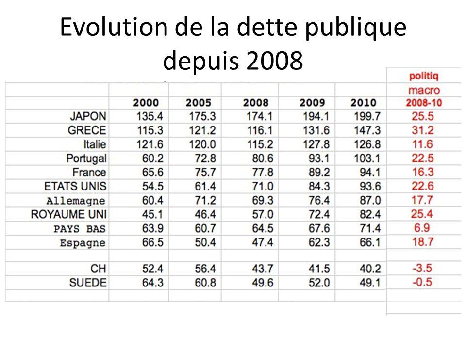 Evolution de la dette publique depuis 2008