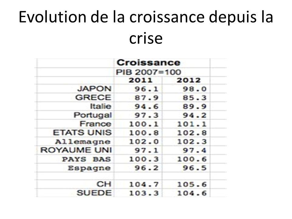 Evolution de la croissance depuis la crise