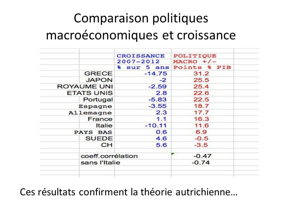Comparaison politiques macroéconomiques et croissance Ces résultats confirment la théorie autrichienne…