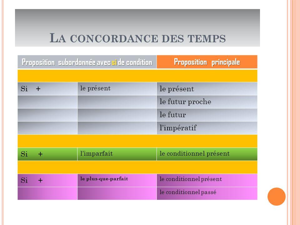 L A CONCORDANCE DES TEMPS Proposition subordonnée avec si de condition Proposition principale Si + le présent le futur proche le futur limpératif Si +
