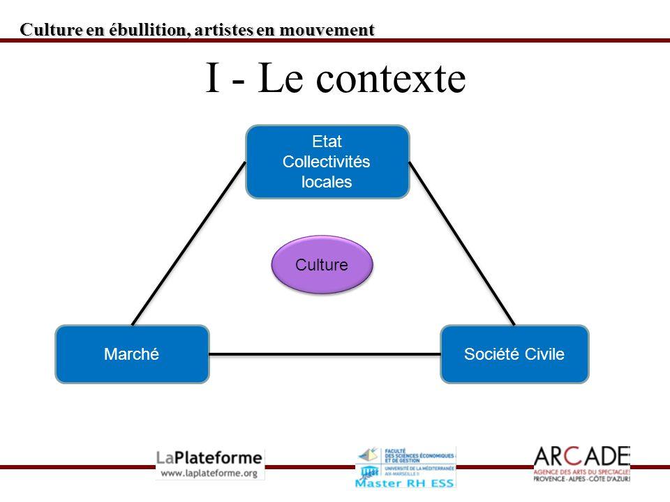 Culture en ébullition, artistes en mouvement I - Le contexte Etat Collectivités locales MarchéSociété Civile Culture