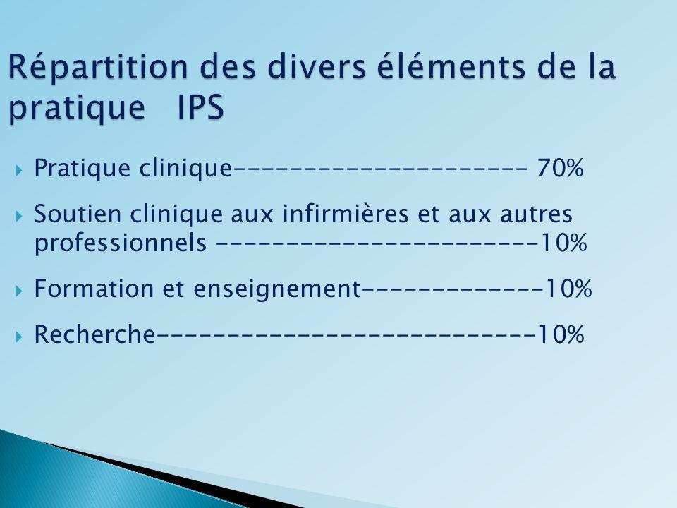 Répartition des divers éléments de la pratique IPS Pratique clinique--------------------- 70% Soutien clinique aux infirmières et aux autres professio