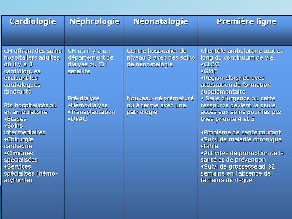 Lieu de pratique CardiologieNéphrologieNéonatalogie Première ligne CH offrant des soins hospitaliers adultes où il y a 3 cardiologues excluant les car