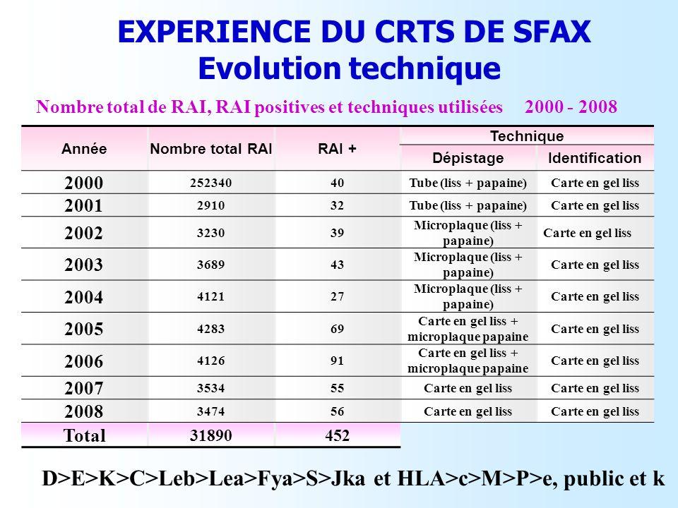 EXPERIENCE DU CRTS DE SFAX Evolution technique AnnéeNombre total RAIRAI + Technique DépistageIdentification 2000 25234040Tube (liss + papaine)Carte en