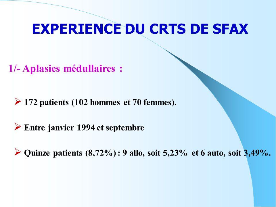 EXPERIENCE DU CRTS DE SFAX 172 patients (102 hommes et 70 femmes). Entre janvier 1994 et septembre Quinze patients (8,72%) : 9 allo, soit 5,23% et 6 a