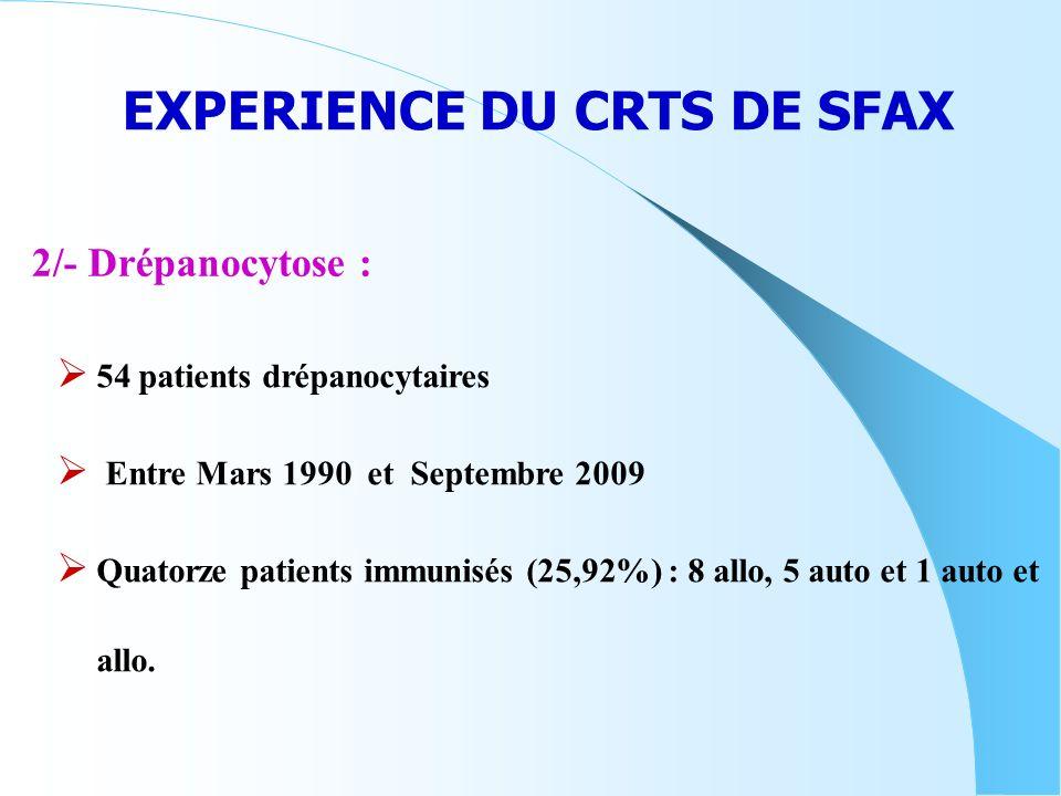 EXPERIENCE DU CRTS DE SFAX 54 patients drépanocytaires Entre Mars 1990 et Septembre 2009 Quatorze patients immunisés (25,92%) : 8 allo, 5 auto et 1 au