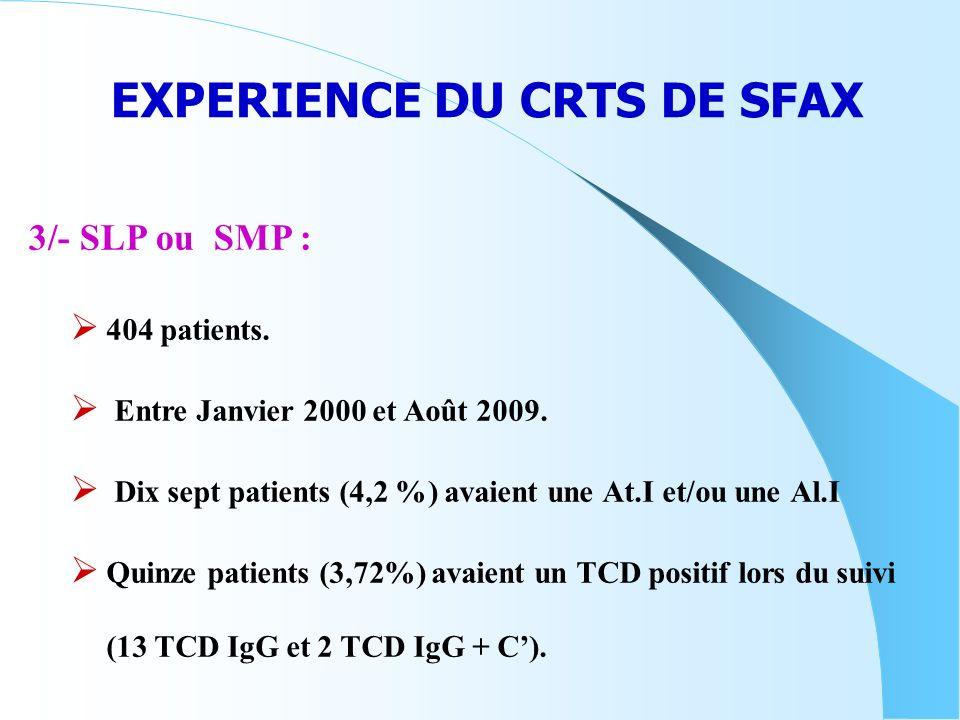 EXPERIENCE DU CRTS DE SFAX 404 patients. Entre Janvier 2000 et Août 2009. Dix sept patients (4,2 %) avaient une At.I et/ou une Al.I Quinze patients (3
