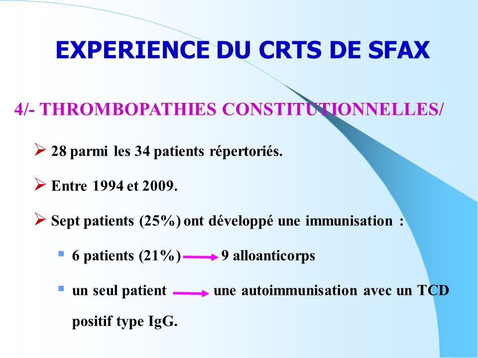 EXPERIENCE DU CRTS DE SFAX 28 parmi les 34 patients répertoriés. Entre 1994 et 2009. Sept patients (25%) ont développé une immunisation : 6 patients (