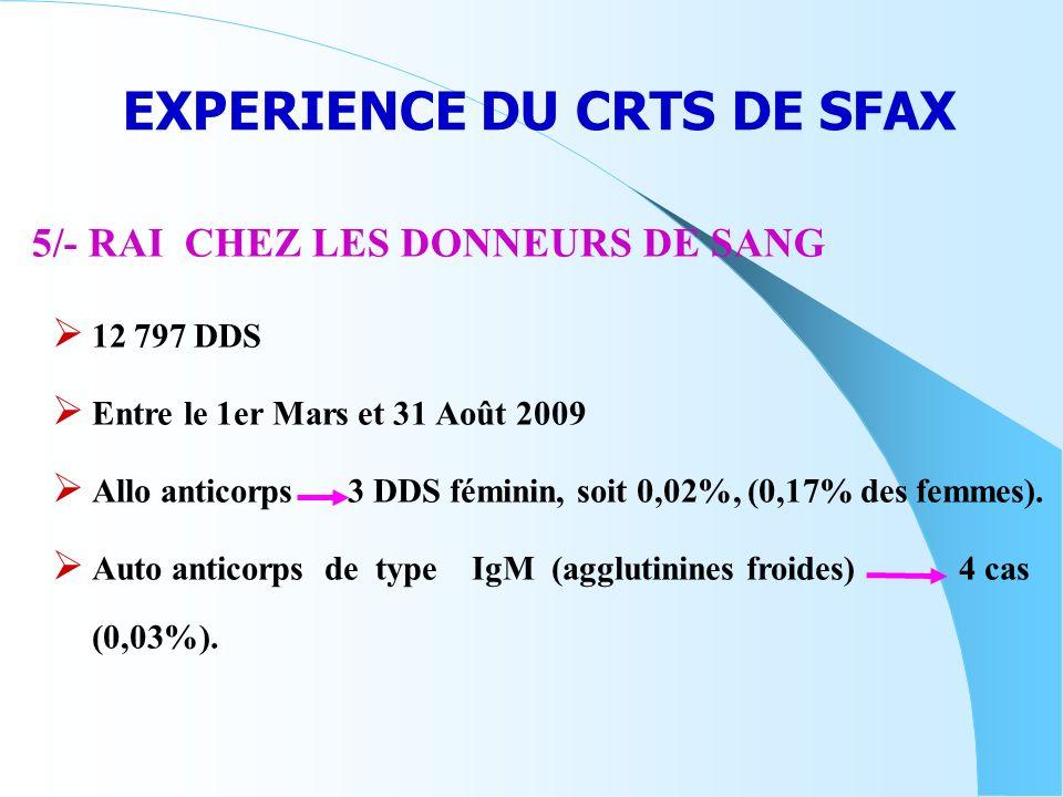 EXPERIENCE DU CRTS DE SFAX 12 797 DDS Entre le 1er Mars et 31 Août 2009 Allo anticorps 3 DDS féminin, soit 0,02%, (0,17% des femmes). Auto anticorps d
