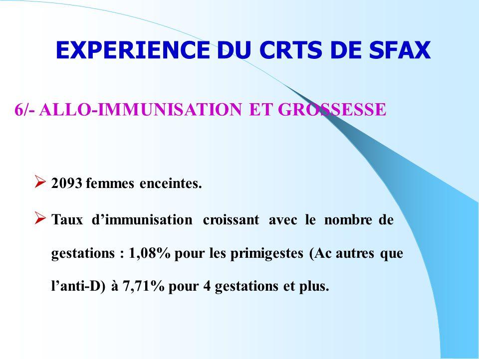 EXPERIENCE DU CRTS DE SFAX 6/- ALLO-IMMUNISATION ET GROSSESSE 2093 femmes enceintes. Taux dimmunisation croissant avec le nombre de gestations : 1,08%