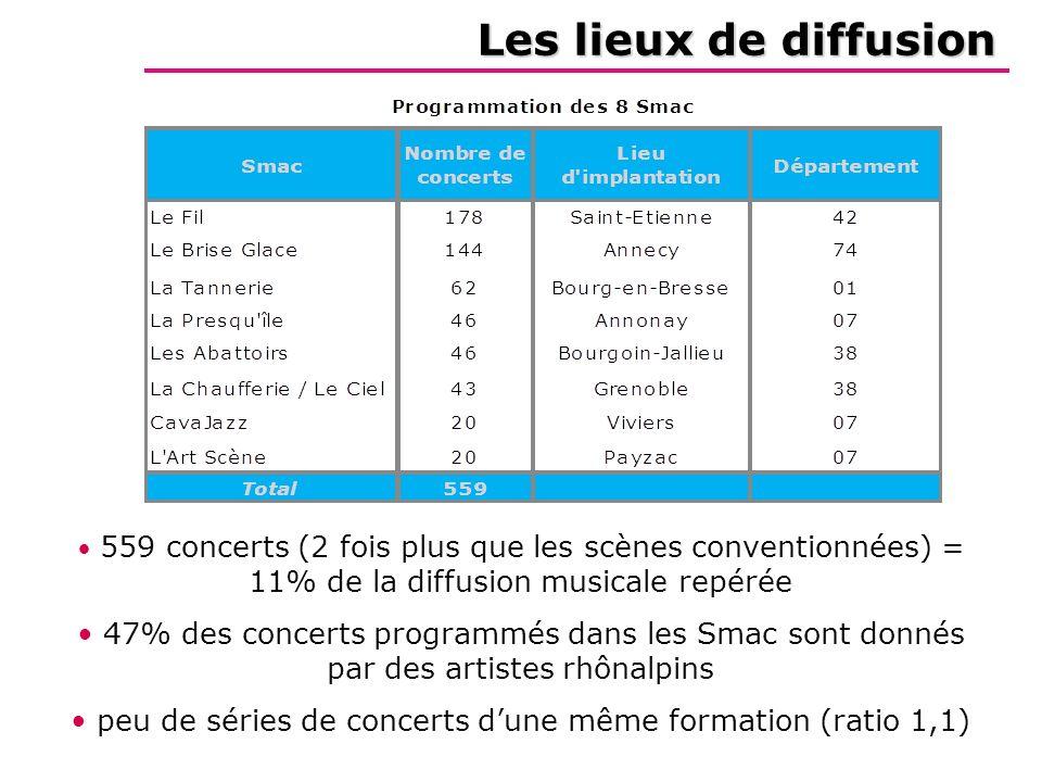 Les lieux de diffusion 559 concerts (2 fois plus que les scènes conventionnées) = 11% de la diffusion musicale repérée 47% des concerts programmés dans les Smac sont donnés par des artistes rhônalpins peu de séries de concerts dune même formation (ratio 1,1) des formations