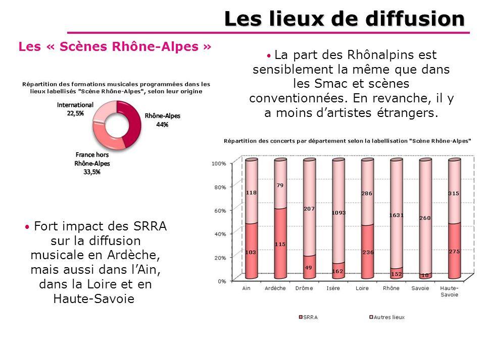 Les lieux de diffusion Létude Zooms La géographie Les chiffres clés Les compagnies Lintensité de la diffusion Les « Scènes Rhône-Alpes » Fort impact d