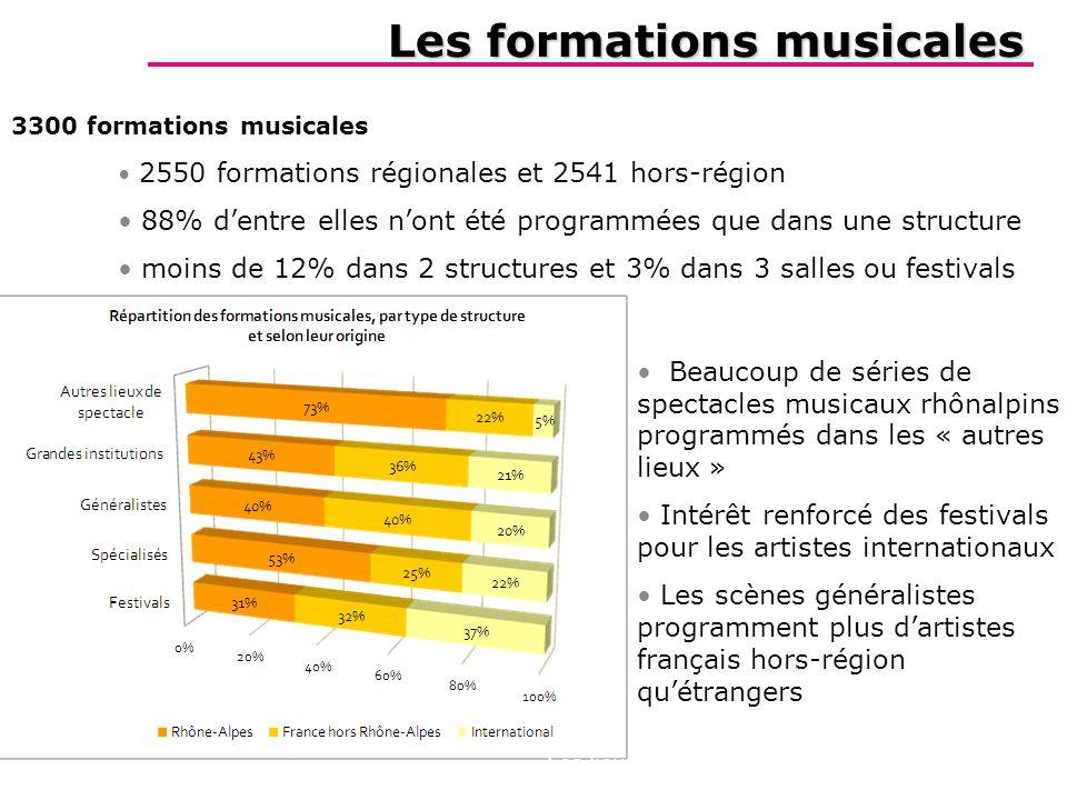 Les formations musicales Létude Zooms La géographie Les chiffres clés Les lieux de diffusion Les formations Lintensité de la diffusion 3300 formations