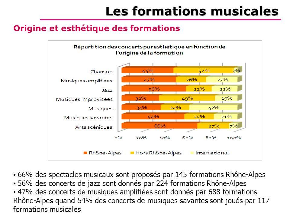 Les formations musicales Origine et esthétique des formations 66% des spectacles musicaux sont proposés par 145 formations Rhône-Alpes 56% des concerts de jazz sont donnés par 224 formations Rhône-Alpes 47% des concerts de musiques amplifiées sont donnés par 688 formations Rhône-Alpes quand 54% des concerts de musiques savantes sont joués par 117 formations musicales