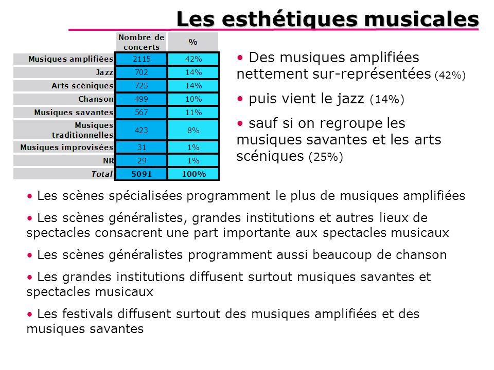 Les esthétiques musicales Létude Zooms La géographie Les chiffres clés Les lieux de diffusion Les compagnies Les esthétiques Des musiques amplifiées n