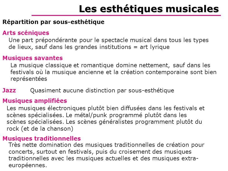 Les esthétiques musicales Répartition par sous-esthétique Musiques savantes Arts scéniques Une part prépondérante pour le spectacle musical dans tous