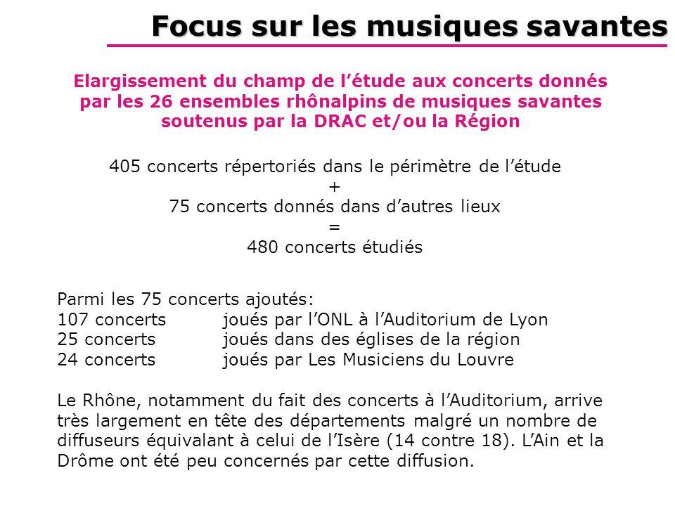 Focus sur les musiques savantes Elargissement du champ de létude aux concerts donnés par les 26 ensembles rhônalpins de musiques savantes soutenus par la DRAC et/ou la Région 405 concerts répertoriés dans le périmètre de létude + 75 concerts donnés dans dautres lieux = 480 concerts étudiés Parmi les 75 concerts ajoutés: 107 concerts joués par lONL à lAuditorium de Lyon 25 concerts joués dans des églises de la région 24 concerts joués par Les Musiciens du Louvre Le Rhône, notamment du fait des concerts à lAuditorium, arrive très largement en tête des départements malgré un nombre de diffuseurs équivalant à celui de lIsère (14 contre 18).
