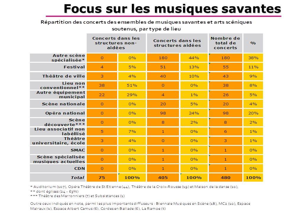 Focus sur les musiques savantes
