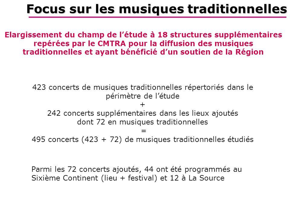 Focus sur les musiques traditionnelles 423 concerts de musiques traditionnelles répertoriés dans le périmètre de létude + 242 concerts supplémentaires dans les lieux ajoutés dont 72 en musiques traditionnelles = 495 concerts (423 + 72) de musiques traditionnelles étudiés Elargissement du champ de létude à 18 structures supplémentaires repérées par le CMTRA pour la diffusion des musiques traditionnelles et ayant bénéficié dun soutien de la Région Parmi les 72 concerts ajoutés, 44 ont été programmés au Sixième Continent (lieu + festival) et 12 à La Source