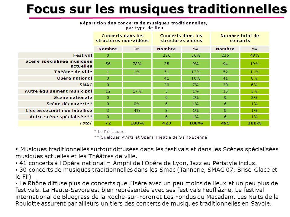 Focus sur les musiques traditionnelles Musiques traditionnelles surtout diffusées dans les festivals et dans les Scènes spécialisées musiques actuelles et les Théâtres de ville.