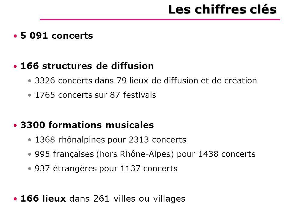 Les chiffres clés 5 091 concerts 166 structures de diffusion 3326 concerts dans 79 lieux de diffusion et de création 1765 concerts sur 87 festivals 33