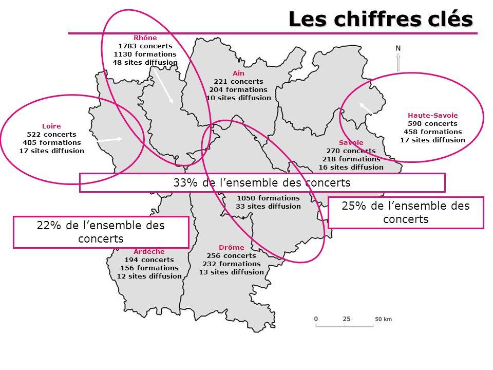 Les chiffres clés Isère 1255 concerts 1050 formations 33 sites diffusion Rhône 1783 concerts 1130 formations 48 sites diffusion Loire 522 concerts 405