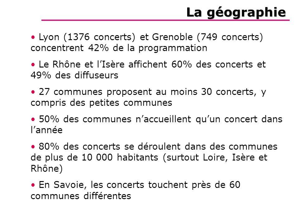 La géographie Lyon (1376 concerts) et Grenoble (749 concerts) concentrent 42% de la programmation Le Rhône et lIsère affichent 60% des concerts et 49%
