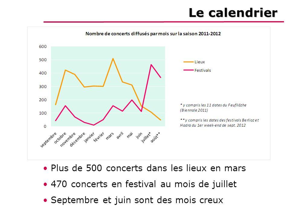 Le calendrier Plus de 500 concerts dans les lieux en mars 470 concerts en festival au mois de juillet Septembre et juin sont des mois creux