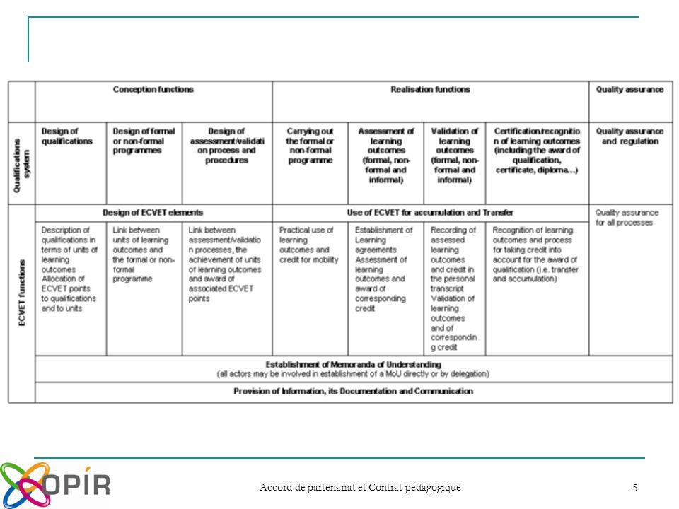 6 Les fonctions des systèmes de qualification de FEP (1/3) Fonctions des systèmes de qualification Fonctions d ECVET Fonctions de conception Conception des certificationsDescription des certifications en termes d unités dacquis dapprentissage.