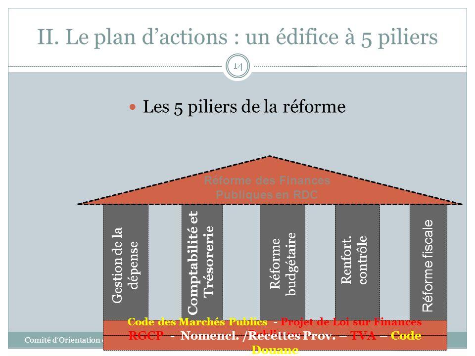 II. Le plan dactions : un édifice à 5 piliers Comité dOrientation de la Réforme des Finances Publiques 14 Les 5 piliers de la réforme Réforme des Fina