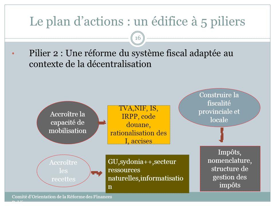 Le plan dactions : un édifice à 5 piliers 16 Pilier 2 : Une réforme du système fiscal adaptée au contexte de la décentralisation Accroître la capacité