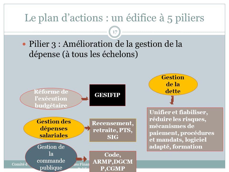 Le plan dactions : un édifice à 5 piliers Comité dOrientation de la Réforme des Finances Publiques 17 Pilier 3 : Amélioration de la gestion de la dépe