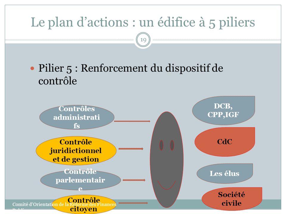 Le plan dactions : un édifice à 5 piliers 19 Pilier 5 : Renforcement du dispositif de contrôle Contrôles administrati fs Contrôle juridictionnel et de