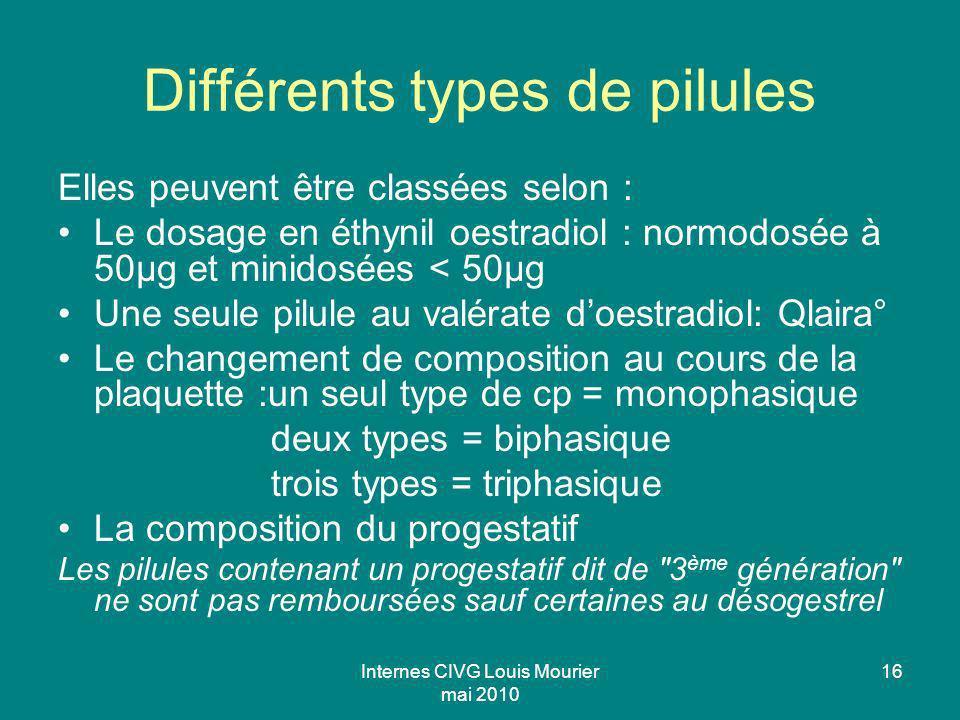 Internes CIVG Louis Mourier mai 2010 16 Différents types de pilules Elles peuvent être classées selon : Le dosage en éthynil oestradiol : normodosée à