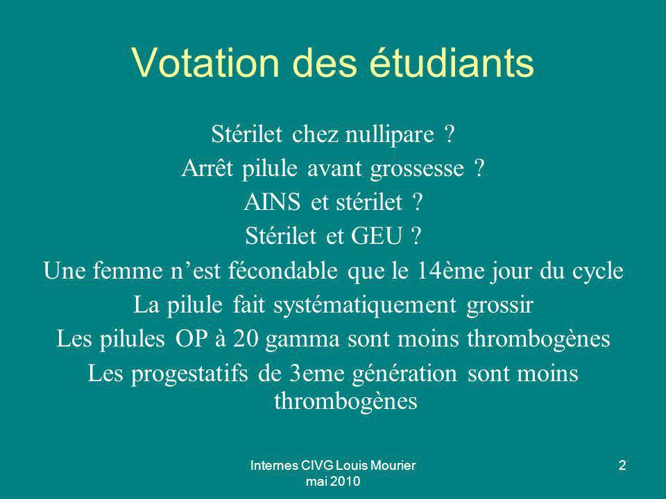 Internes CIVG Louis Mourier mai 2010 2 Votation des étudiants Stérilet chez nullipare ? Arrêt pilule avant grossesse ? AINS et stérilet ? Stérilet et