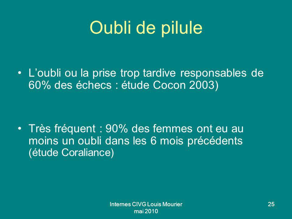 Internes CIVG Louis Mourier mai 2010 25 Oubli de pilule Loubli ou la prise trop tardive responsables de 60% des échecs : étude Cocon 2003) Très fréque