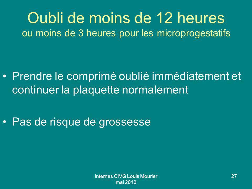 Internes CIVG Louis Mourier mai 2010 27 Oubli de moins de 12 heures ou moins de 3 heures pour les microprogestatifs Prendre le comprimé oublié immédia