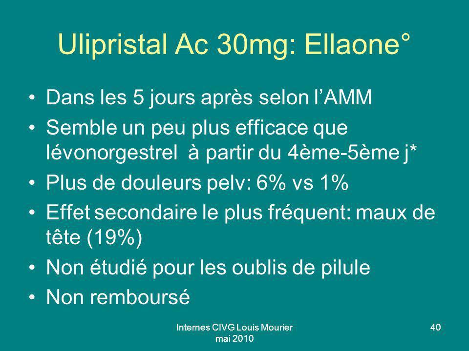 Internes CIVG Louis Mourier mai 2010 40 Ulipristal Ac 30mg: Ellaone° Dans les 5 jours après selon lAMM Semble un peu plus efficace que lévonorgestrel