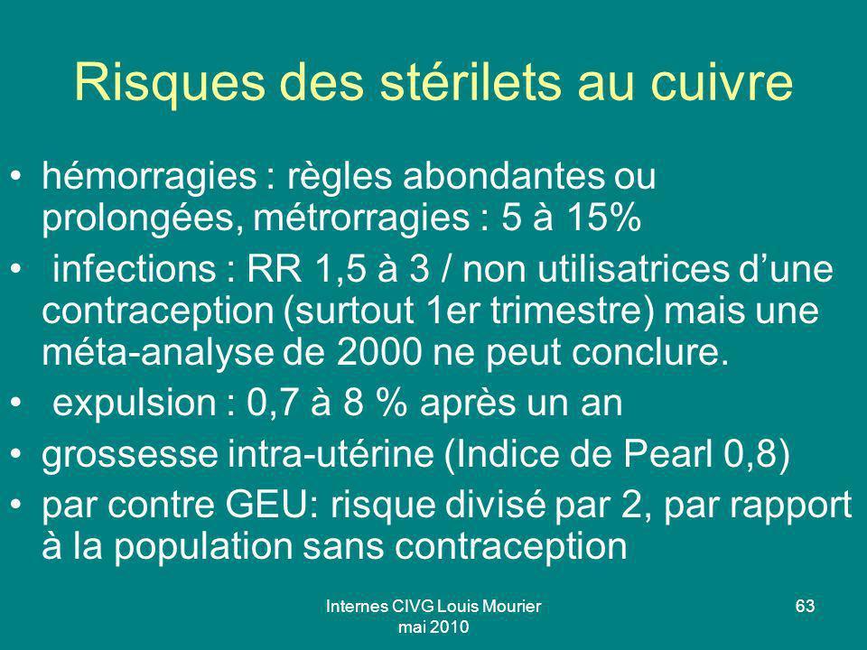 Internes CIVG Louis Mourier mai 2010 63 Risques des stérilets au cuivre hémorragies : règles abondantes ou prolongées, métrorragies : 5 à 15% infectio