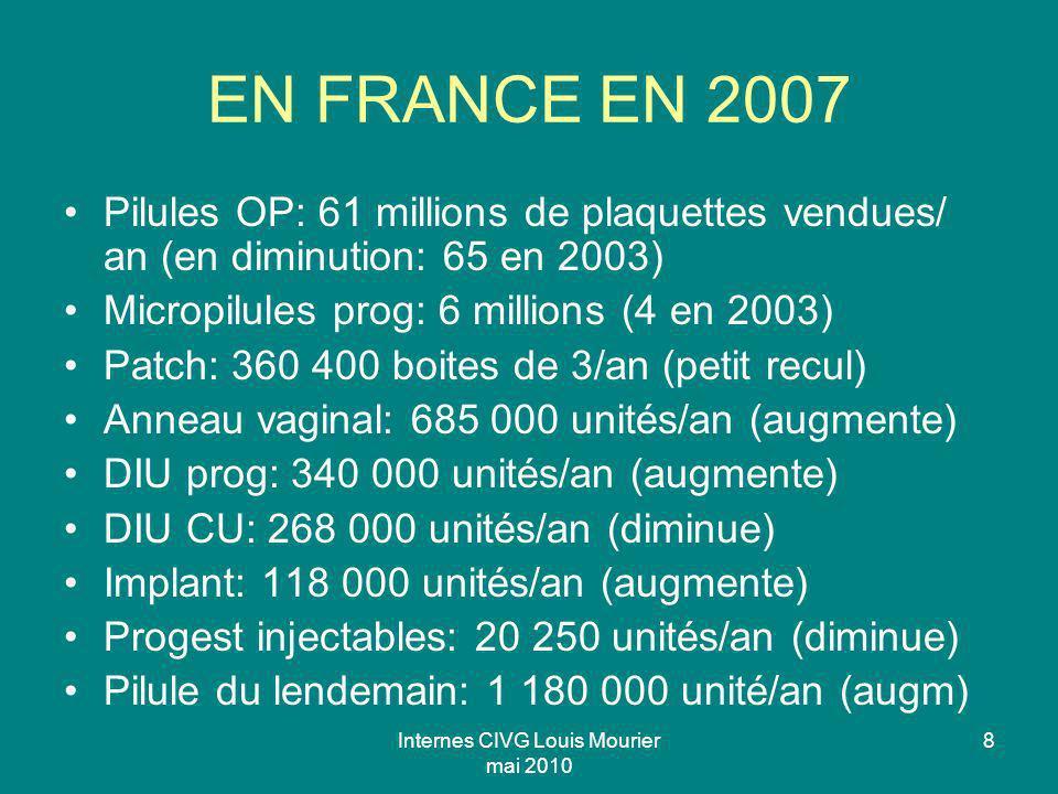 Internes CIVG Louis Mourier mai 2010 8 EN FRANCE EN 2007 Pilules OP: 61 millions de plaquettes vendues/ an (en diminution: 65 en 2003) Micropilules pr