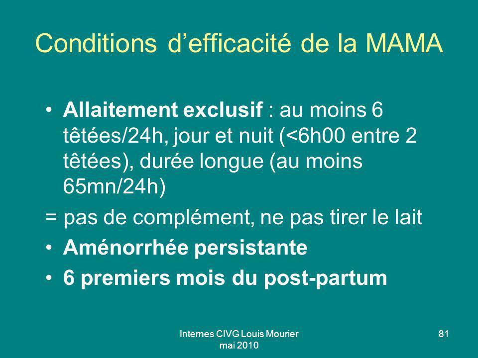 Internes CIVG Louis Mourier mai 2010 81 Conditions defficacité de la MAMA Allaitement exclusif : au moins 6 têtées/24h, jour et nuit (<6h00 entre 2 tê