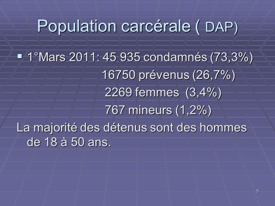 5 Population carcérale ( DAP) 1°Mars 2011: 45 935 condamnés (73,3%) 1°Mars 2011: 45 935 condamnés (73,3%) 16750 prévenus (26,7%) 16750 prévenus (26,7%