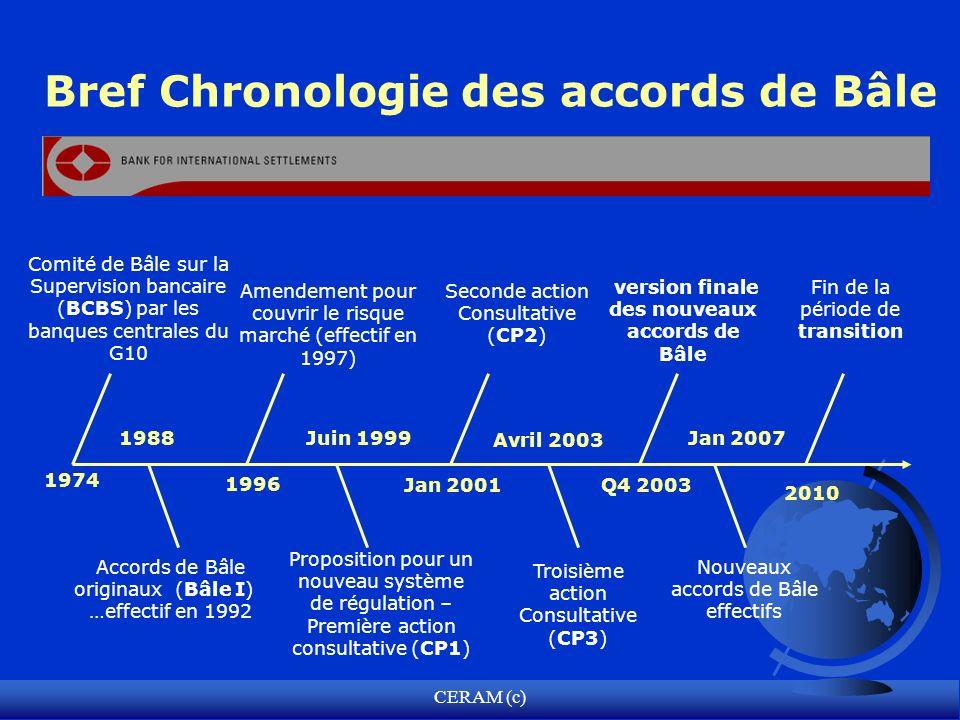 CERAM (c) Bref Chronologie des accords de Bâle Comité de Bâle sur la Supervision bancaire (BCBS) par les banques centrales du G10 Accords de Bâle orig