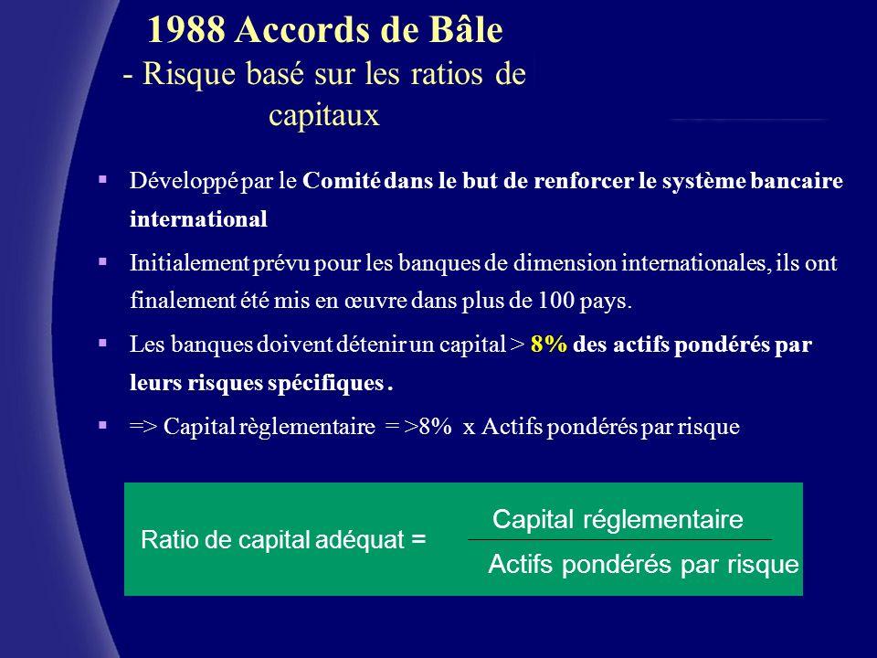 CERAM (c) Capital réglementaire Actifs pondérés par risque Ratio de capital adéquat = 1988 Accords de Bâle - Risque basé sur les ratios de capitaux Dé